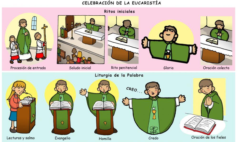 Rito Del Matrimonio Catolico Fuera De La Misa : Catequesis partes de la celebración misa perú